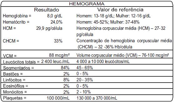 Hemograma rev 12 q66